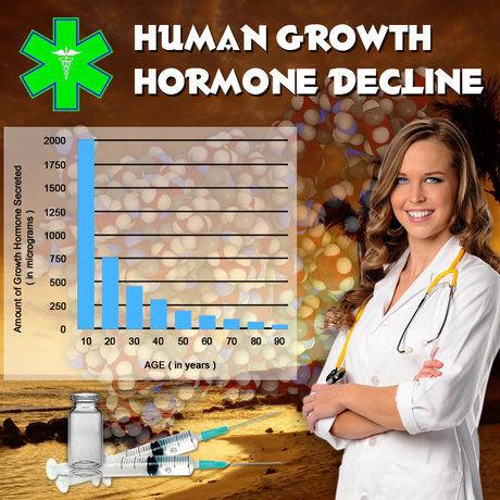 Hgh Tropic Hormones